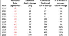 Warming Climate Seen Bulking Up Natural Gas Storage