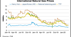 Despite Mid-Year Bump, EIA Expects 2020 Natural Gas Prices to Average Just $2.11