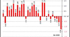 As Key Industries Return, Mexico Lockdown Easing Paused by Rising Coronavirus Cases