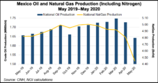 Mexican Oil, Natural Gas Production Down in May as OPEC Cuts Take Force