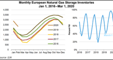 LNG Cargoes Seen Shifting to Asia as European Inventory Brims Amid Demand Destruction