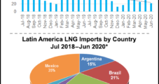 Latin American LNG Intake Drops; Covid-19 Impact Unclear