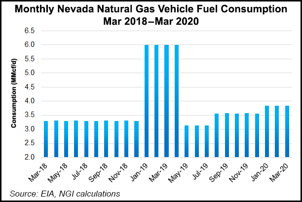 Monthly-Nevada-Natural-Gas-Vehicle-Fuel-Consumption-20200624