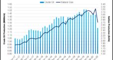 North Dakota's Bakken Oil, Gas Production Wilting at Historic Pace