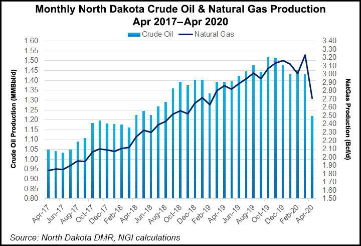 Monthly-North-Dakota-Crude-Oil-and-Natural-Gas-Production-20200615