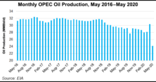 OPEC, Allies Extend Supply Cuts Another Month, Signaling Tightened Market Ahead