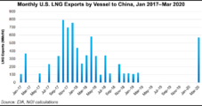 As Chinese LNG Imports Increase, U.S. Gains Market Share