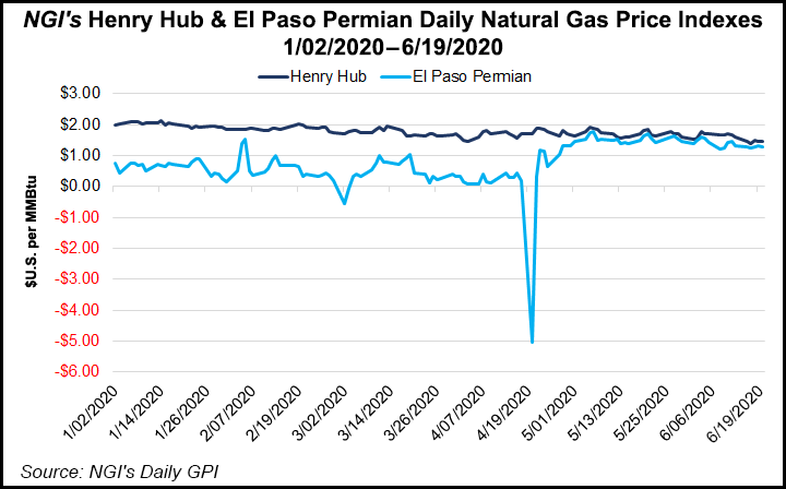Henry Hub and El Paso Permian Daily Natural Gas Price Indexes