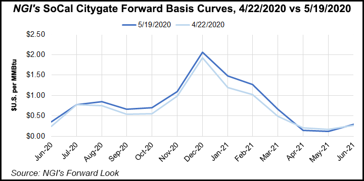 SoCal Citygate Forward Basis Curves