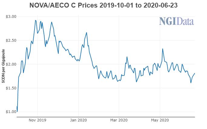 NOVA-AECO C Natural Gas Prices March 2019-June 2020
