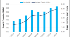 4Q2019 Earnings: Northern Oil Forecasting 55% Capex Cut, Positive FCF in 2020