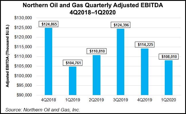 Northern-Oil-and-Gas-Quarterly-Adjusted-EBITDA-20200611