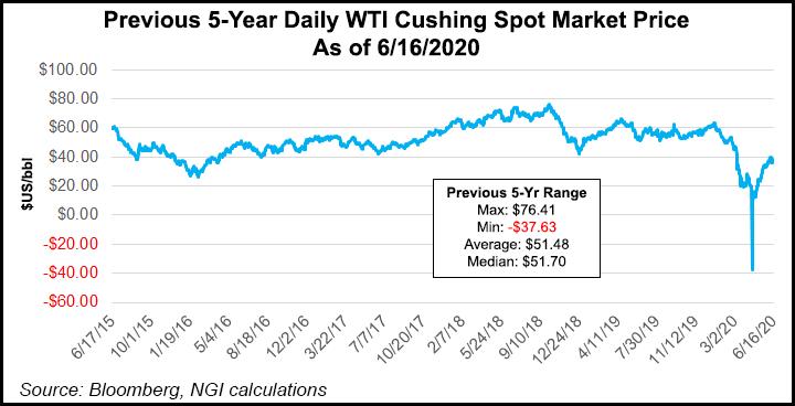 Previous-5-Year-Daily-WTI-Cushing-Spot-Market-Price-20200616.png