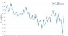 EQT Slashing Appalachian Natural Gas Output by 1.4 Bcf/d