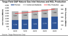 Targa Eyeing Continued Permian Growth Following Surge in Natural Gas, NGLs, but Uncertainty Looms