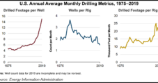 EIA Cites Dramatic Improvements in U.S. Onshore Drilling Efficiency Amid Record 2019 Oil, Natural Gas Output