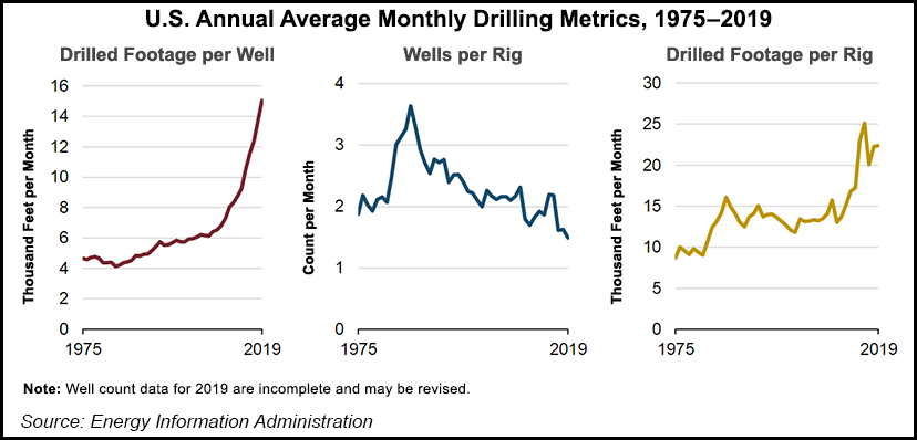 US-Annual-Average-Monthly-Drilling-Metrics-20200625