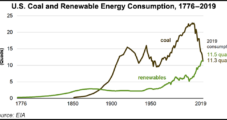 U.S. Renewables Consumption Outpaced Coal in 2019, Thanks in Part to Natural Gas