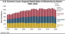 U.S. Electricity Demand This Summer to Be Lowest Since 2009, Says EIA