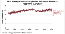 U.S. Petroleum Consumption to Lowest Level Since Early 1990s on Covid-19 Mitigation