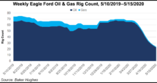 SilverBow Eyes Ramping Up Eagle Ford Natural Gas, Joins Magnolia in Curtailing Output