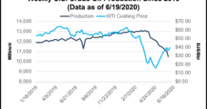 Continental Bringing Back Some Curtailed Oil Production in July as Oil Prices Strengthen