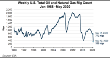 U.S. Oil, Natural Gas Rig Count at Record Low as Demand Recovery Sputters