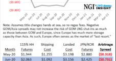 LNG Recap: Coronavirus Response Pushes Commodity Prices to Record Lows Worldwide