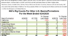 U.S. Rigs Drop by 60-Plus for Fourth Straight Week as Pandemic Decimating Oil Activity