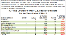 Decimated by Oil Drilling Decline, U.S. Rig Count Drops Below 300 as Slowdown Continues
