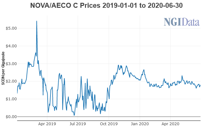NOVA / AECO Natural Gas Prices