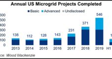 Natural Gas Generation Nabs Growing Share of Installed U.S. Microgrid Capacity