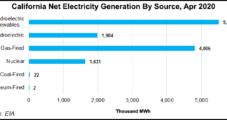 PG&E, Tesla Begin Work on Landmark Battery Storage Project in Northern California