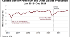 Canada's Wobbling Oil, Liquids Production Seen Achieving Only Modest Recovery into 2021