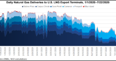 Baker Hughes Sees Uptick in Covid-Related Remote Operations, with Longer-Term LNG Outlook Still Positive