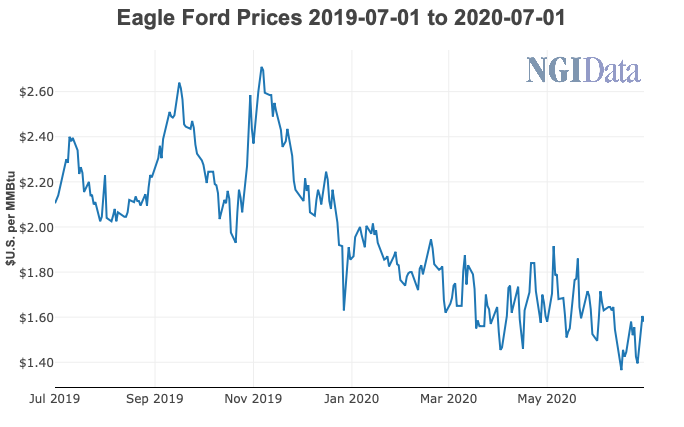Eagle Ford Natural Gas Prices