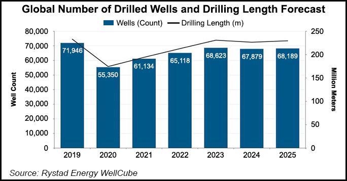 Photo of North America Likely Taking Biggest Hit from Pullback in Global Oil, Gas Drilling – Natural Gas Intelligence | Natural Gas Intelligence
