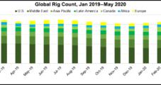 U.S. Rig Decline Said Near Bottom, with 'Slow, Methodical Recovery' to Year's End