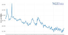 EIA Says Henry Hub Natural Gas Averaged $1.81/MMBtu January-June