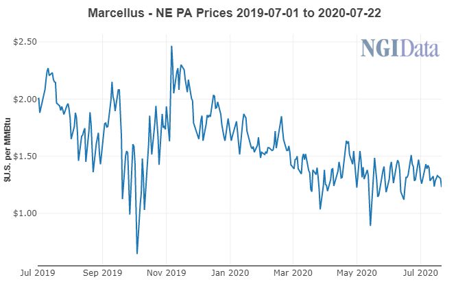 Marcellus Natural Gas Prices