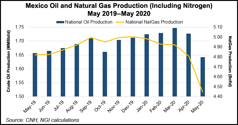 Mexico Oil and Natural Gas Production