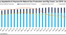 EQT Brings Back 1 Bcfe/d in Appalachia as Natural Gas Demand Said Improving