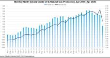 North Dakota Rejects Bakken Oil, Gas Production Quotas