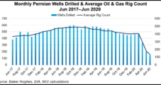 Permian Gains Give Oomph to U.S. Drilling Permits in June, but Recovery to 2019 Levels Not in Sight