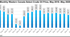 Canada Oil, Gas Drilling in Modest Recovery, but Covid-19 Saps Expectations