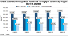 Oneok Says Natural Gas, NGL Volumes Rebounding Sharply Across Lower 48 as Upstream Activity Resumes