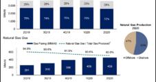 Despite Covid-19, Oil Curtailments, Pemex Maintains Production Rates in 2Q