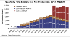 Ring's Permian Oil Flowing Close to Pre-Curtailment Levels