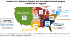 Summer Reliability Assessment: ERCOT Electricity Reserve Margin Lags Behind Rest of the United States