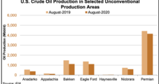Oil, Natural Gas Production Slide to Continue Next Month in Key Lower 48 Unconventional Plays